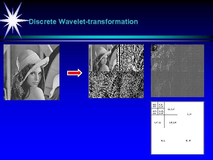 Discrete Wavelet-transformation