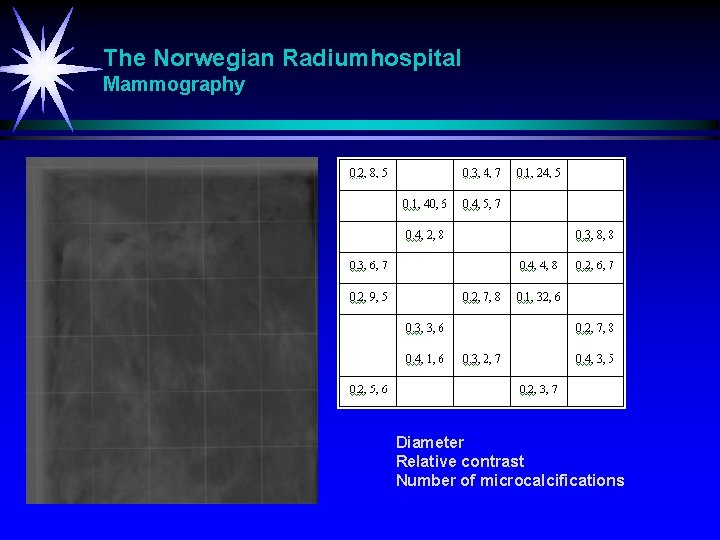 The Norwegian Radiumhospital Mammography Diameter Relative contrast Number of microcalcifications