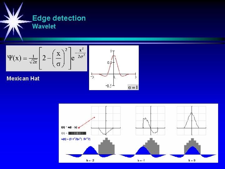 Edge detection Wavelet Mexican Hat