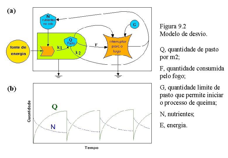 Figura 9. 2 Modelo de desvio. Q, quantidade de pasto por m 2; F,