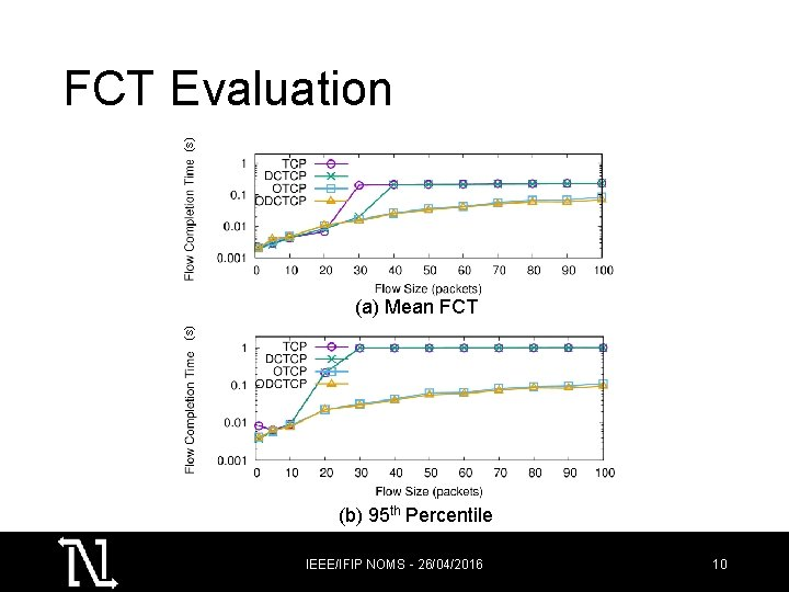 (s) FCT Evaluation (s) (a) Mean FCT (b) 95 th Percentile IEEE/IFIP NOMS -