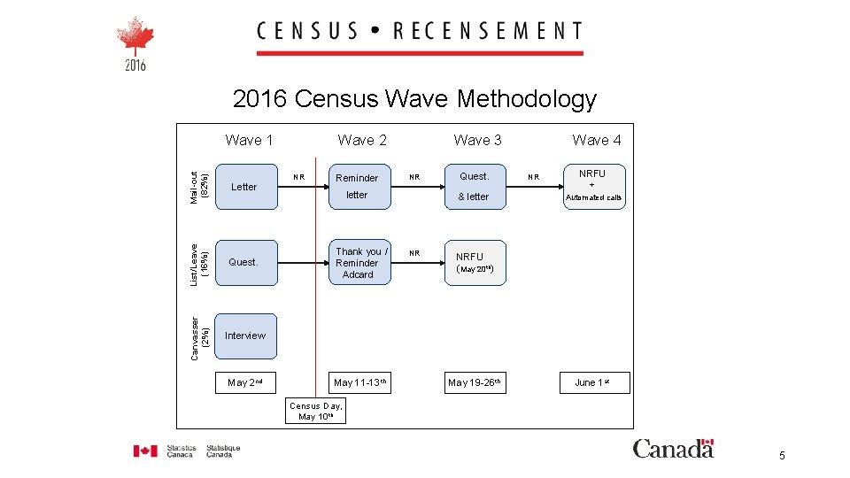 2016 Census Wave Methodology List/Leave (16%) Letter Quest. Canvasser (2%) Mail-out (82%) Wave 1