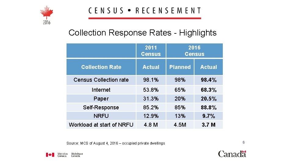 Collection Response Rates - Highlights 2011 Census 2016 Census Collection Rate Actual Planned Actual