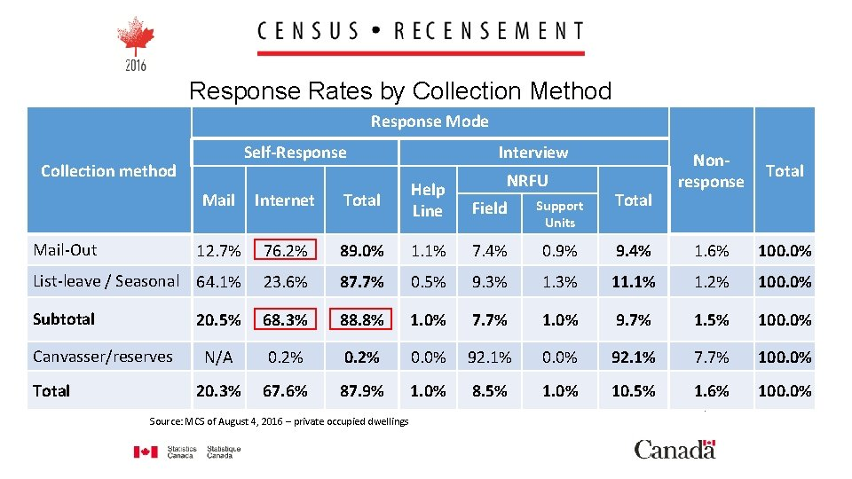 Response Rates by Collection Method Response Mode Self-Response Collection method Interview NRFU Nonresponse Total