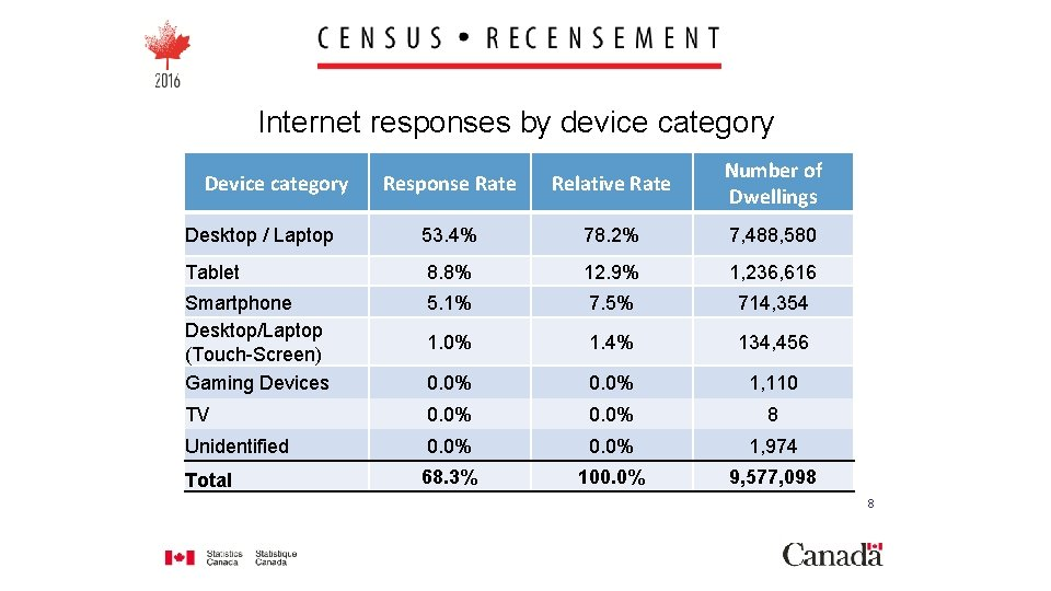 Internet responses by device category Response Rate Relative Rate Number of Dwellings Desktop /