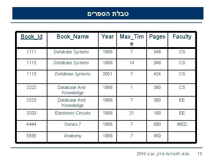 טבלת הספרים Book_Id Book_Name Year Max_Tim Pages e Faculty 1111 Database Systems 1998