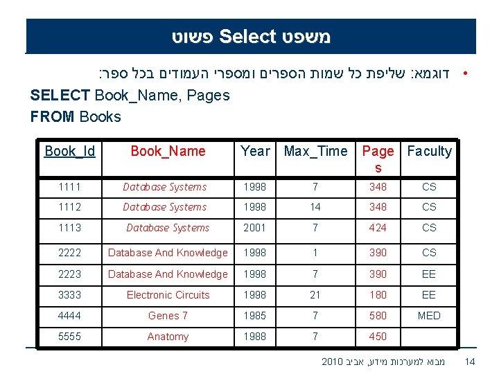 פשוט Select משפט : שליפת כל שמות הספרים ומספרי העמודים בכל ספר :