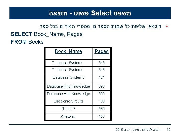 תוצאה - פשוט Select משפט : שליפת כל שמות הספרים ומספרי המודים בכל