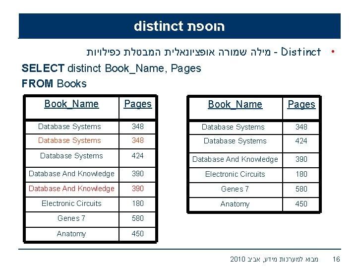 distinct הוספת מילה שמורה אופציונאלית המבטלת כפילויות - Distinct • SELECT distinct Book_Name, Pages