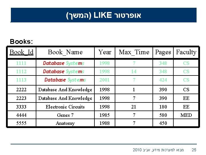( )המשך LIKE אופרטור Books: Book_Id Book_Name Year 1111 Database Systems 1998 7 348
