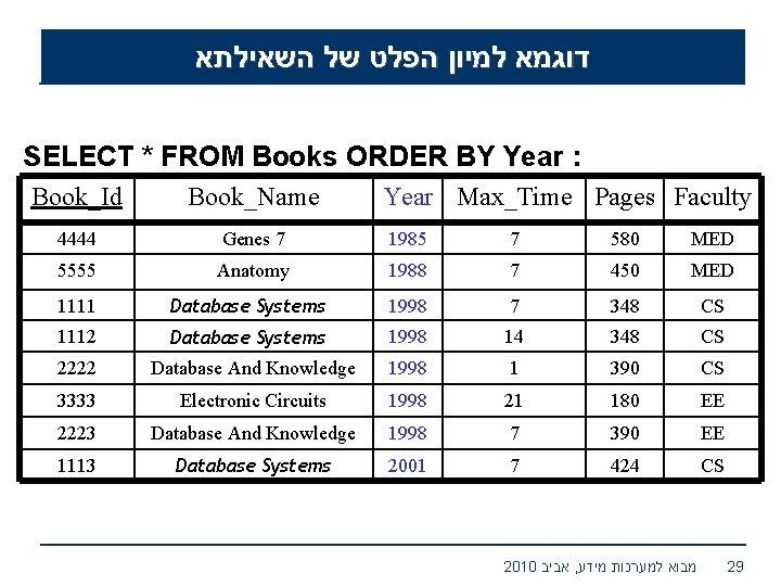 דוגמא למיון הפלט של השאילתא SELECT * FROM Books ORDER BY Year :