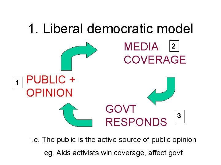 1. Liberal democratic model MEDIA 2 COVERAGE 1 PUBLIC + OPINION GOVT RESPONDS 3
