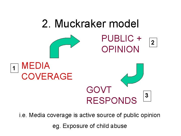 2. Muckraker model PUBLIC + OPINION 1 2 MEDIA COVERAGE GOVT RESPONDS 3 i.