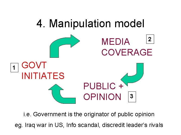 4. Manipulation model 2 MEDIA COVERAGE 1 GOVT INITIATES PUBLIC + OPINION 3 i.