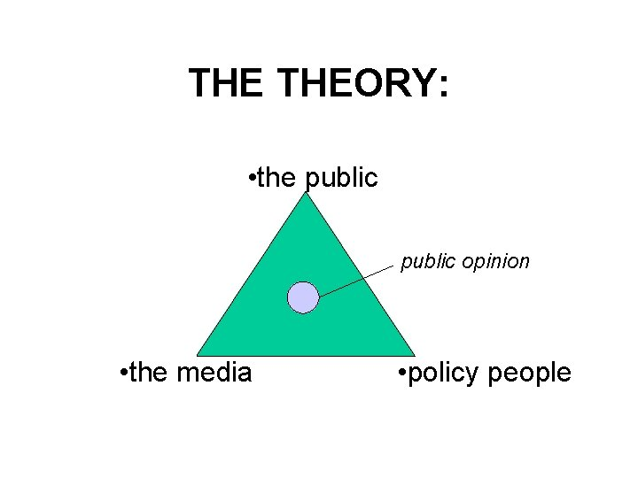 THE THEORY: • the public opinion • the media • policy people