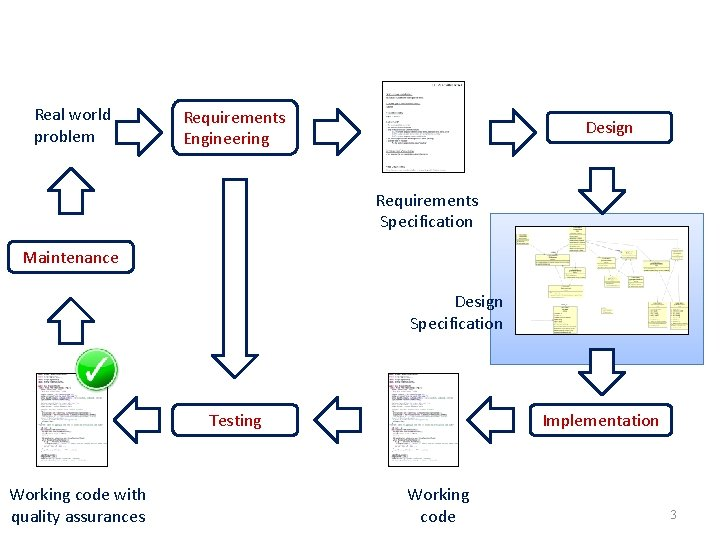 Real world problem Requirements Engineering Design Requirements Specification Maintenance Design Specification Testing Working code