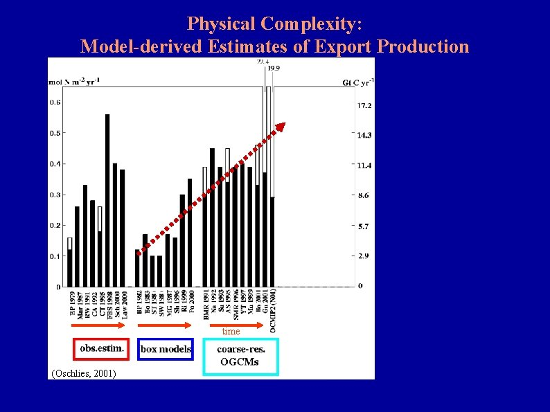 Physical Complexity: Model-derived Estimates of Export Production time (Oschlies, 2001)