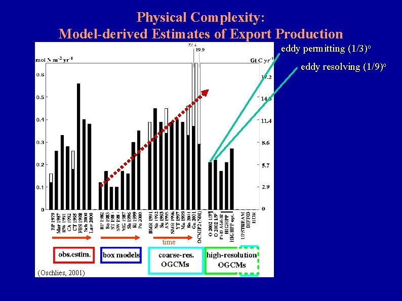 Physical Complexity: Model-derived Estimates of Export Production eddy permitting (1/3)o eddy resolving (1/9)o time