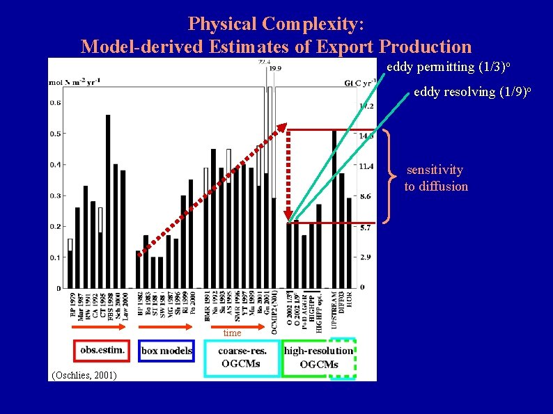 Physical Complexity: Model-derived Estimates of Export Production eddy permitting (1/3)o eddy resolving (1/9)o sensitivity