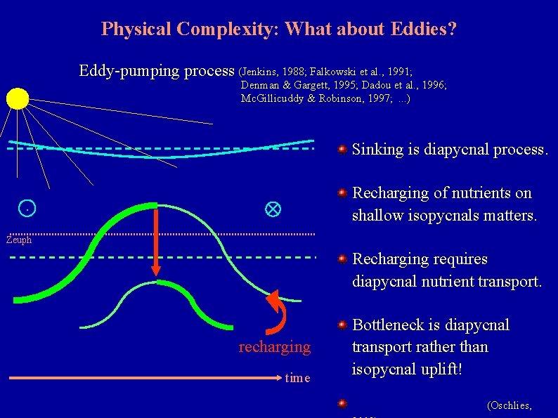 Physical Complexity: What about Eddies? Eddy-pumping process (Jenkins, 1988; Falkowski et al. , 1991;