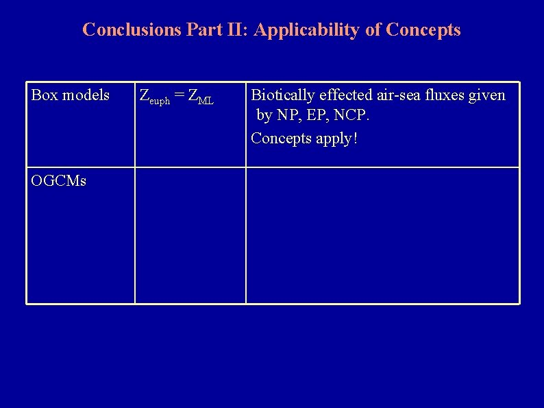 Conclusions Part II: Applicability of Concepts Box models OGCMs Zeuph = ZML Biotically effected