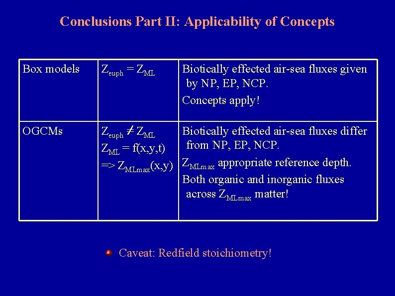Conclusions Part II: Applicability of Concepts Box models Zeuph = ZML Biotically effected air-sea