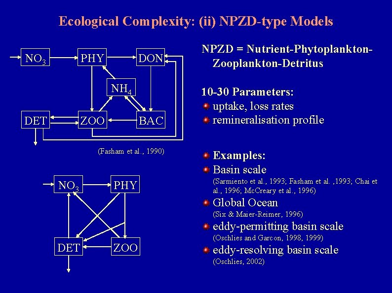 Ecological Complexity: (ii) NPZD-type Models NO 3 PHY DON NPZD = Nutrient-Phytoplankton. Zooplankton-Detritus BAC