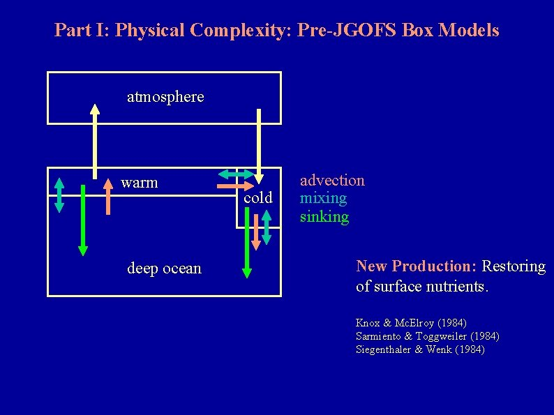 Part I: Physical Complexity: Pre-JGOFS Box Models atmosphere warm deep ocean cold advection mixing