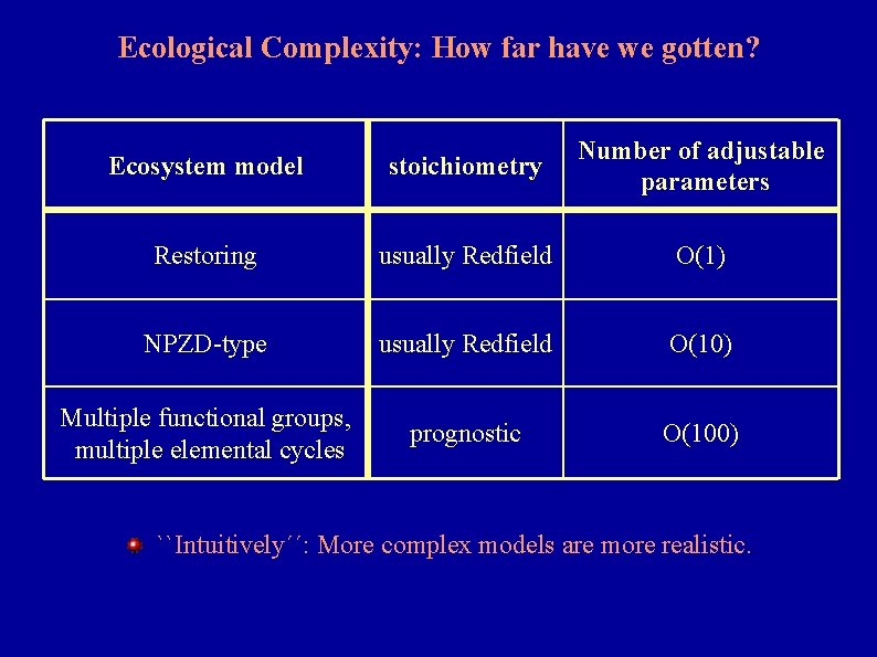Ecological Complexity: How far have we gotten? Ecosystem model stoichiometry Number of adjustable parameters