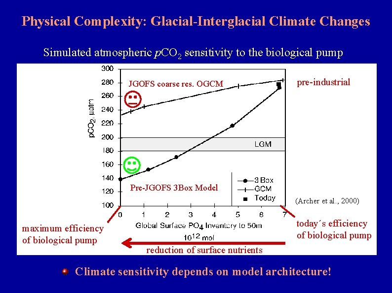 Physical Complexity: Glacial-Interglacial Climate Changes Simulated atmospheric p. CO 2 sensitivity to the biological