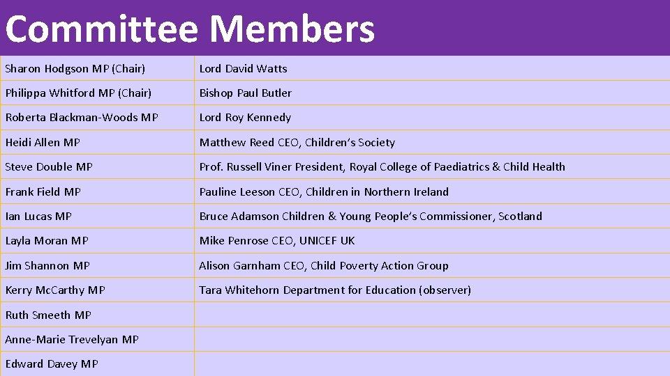Committee Members Sharon Hodgson MP (Chair) Lord David Watts Philippa Whitford MP (Chair) Bishop