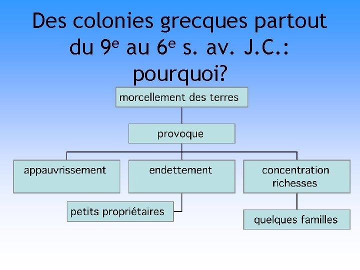 Des colonies grecques partout du 9 e au 6 e s. av. J. C.