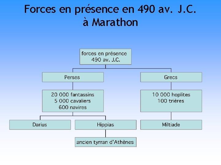 Forces en présence en 490 av. J. C. à Marathon
