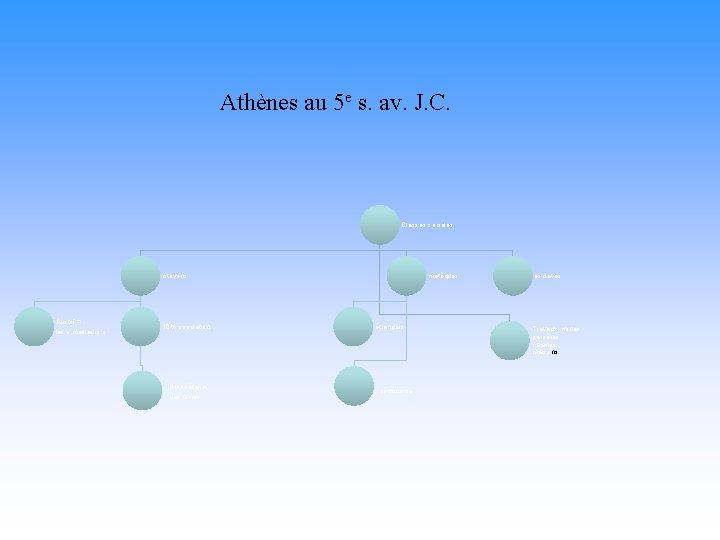Athènes au 5 e s. av. J. C. Classes sociales citoyens Aristoï = les