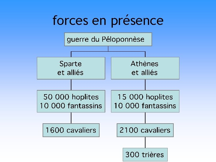 forces en présence