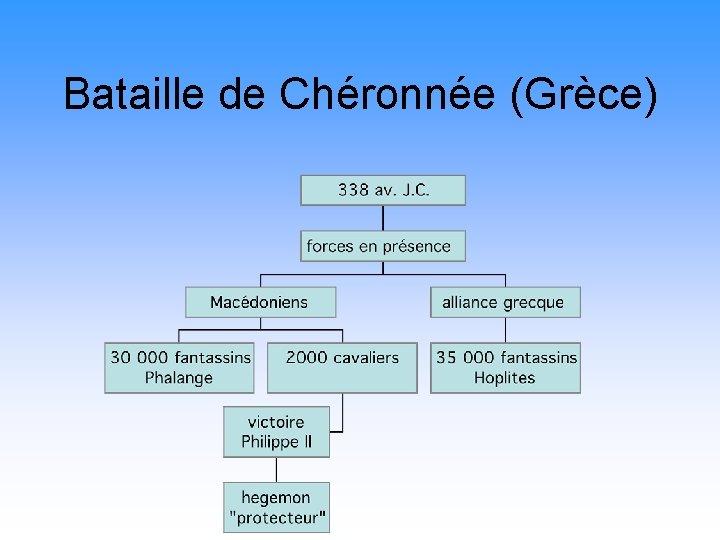Bataille de Chéronnée (Grèce)