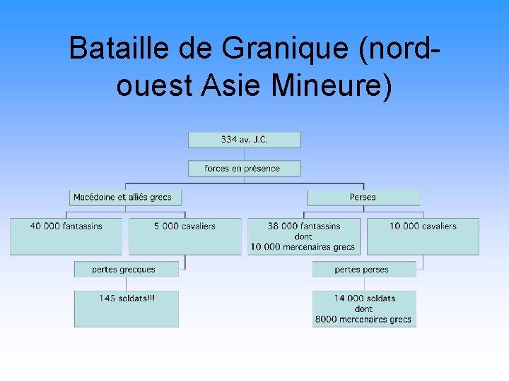 Bataille de Granique (nordouest Asie Mineure)