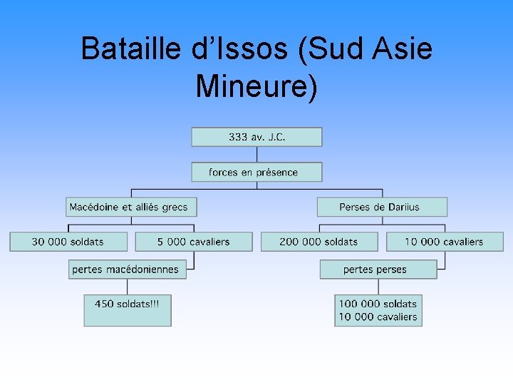 Bataille d'Issos (Sud Asie Mineure)