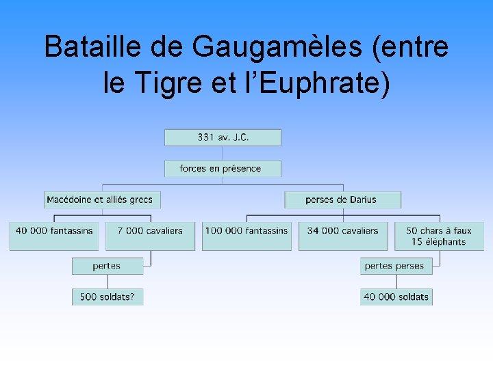 Bataille de Gaugamèles (entre le Tigre et l'Euphrate)