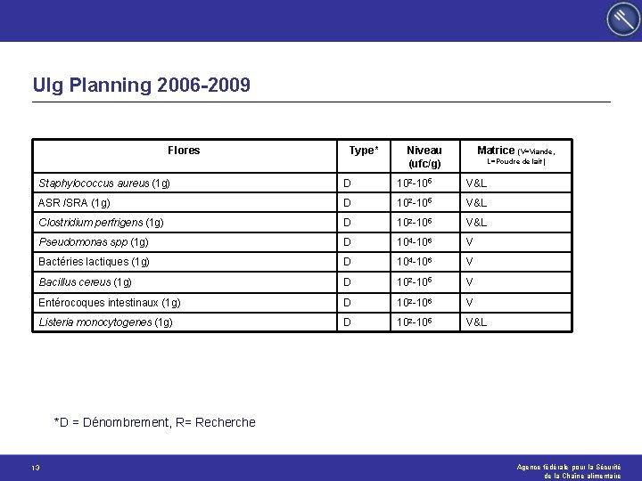 Ulg Planning 2006 -2009 Flores Type* Niveau (ufc/g) Matrice (V=Viande, L=Poudre de lait) Staphylococcus