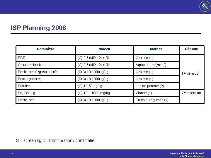 ISP Planning 2008 Paramètre Niveau Matrice PCB (C) 0. 5 x. MRL-2 x. MRL
