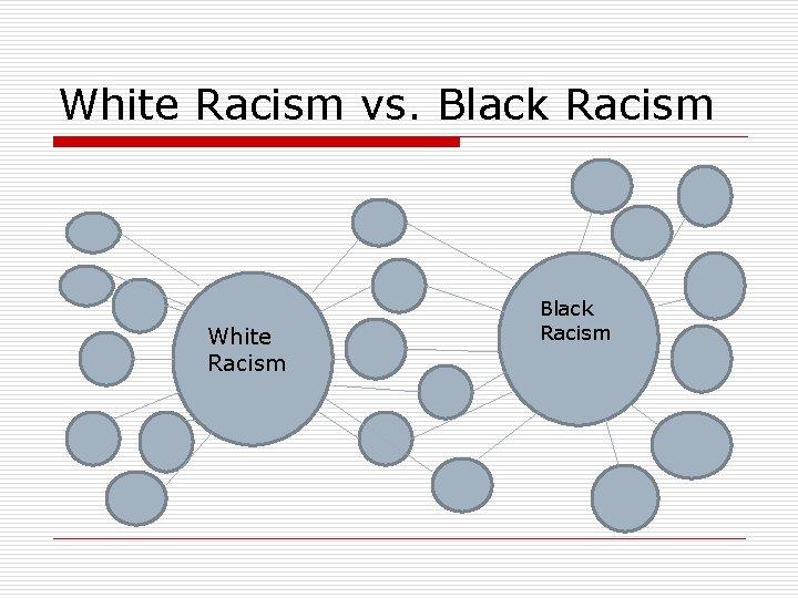 White Racism vs. Black Racism White Racism Black Racism