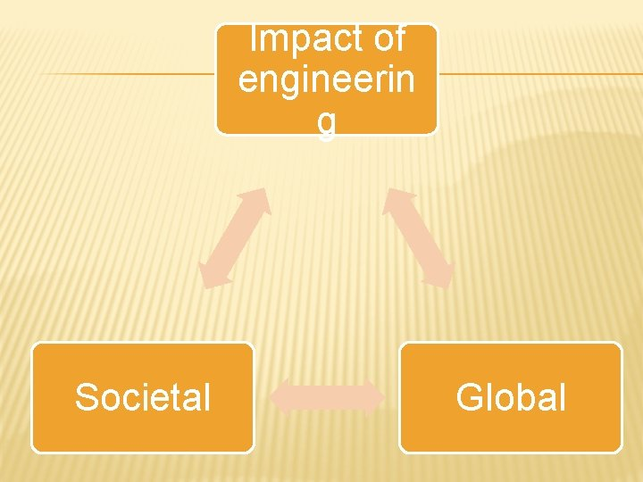 Impact of engineerin g Societal Global