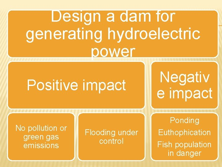 Design a dam for generating hydroelectric power Positive impact No pollution or green gas