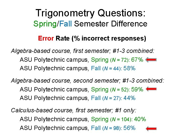 Trigonometry Questions: Spring/Fall Semester Difference Error Rate (% incorrect responses) Algebra-based course, first semester;