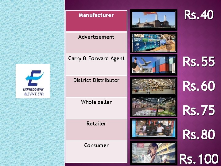 Manufacturer Rs. 40 Advertisement Carry & Forward Agent Rs. 55 District Distributor Rs. 60