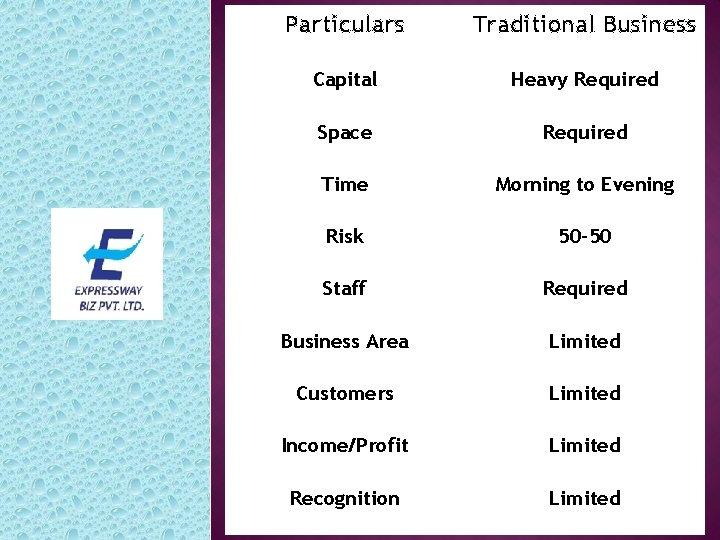 Particulars Traditional Business Capital Heavy Required Space Required Time Morning to Evening Risk 50