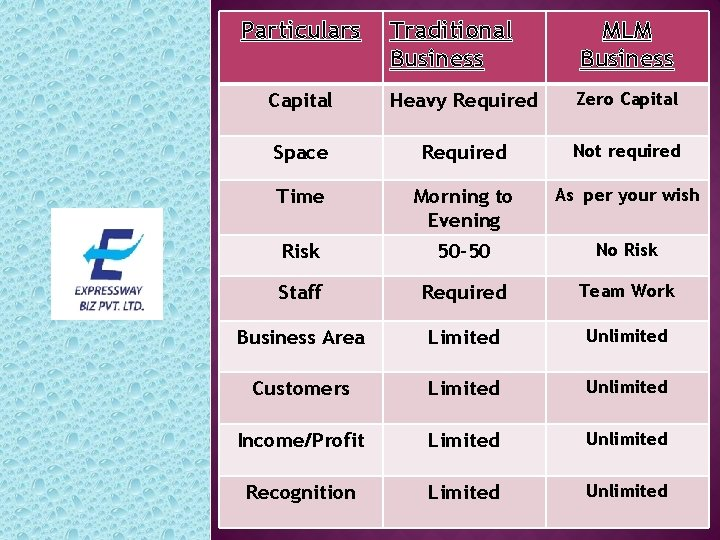 Particulars Traditional Business MLM Business Capital Heavy Required Zero Capital Space Required Not required