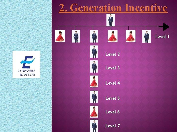2. Generation Incentive Level 1 Level 2 Level 3 Level 4 Level 5 Level