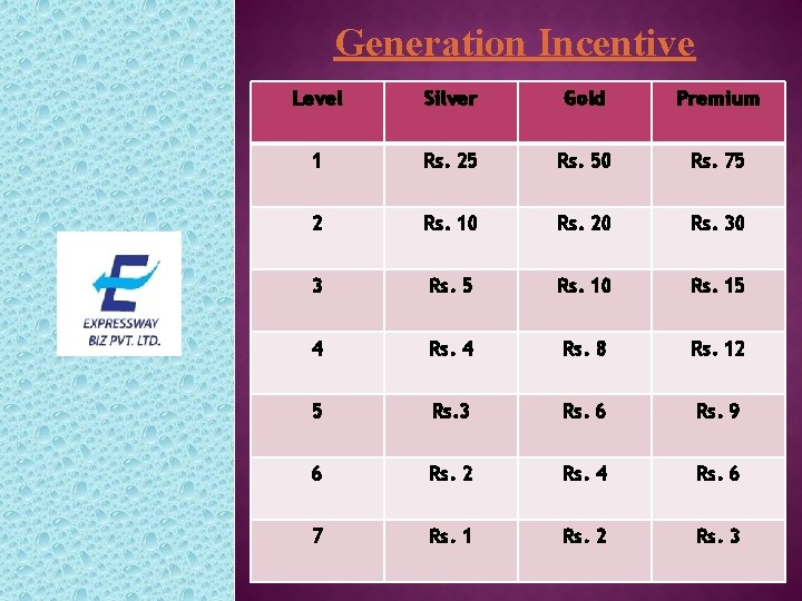 Generation Incentive Level Silver Gold Premium 1 Rs. 25 Rs. 50 Rs. 75 2
